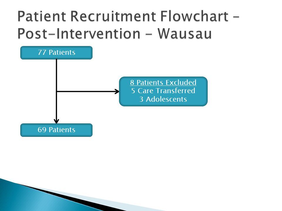 Patient Recruitment Flowchart – Post-Intervention - Wausau