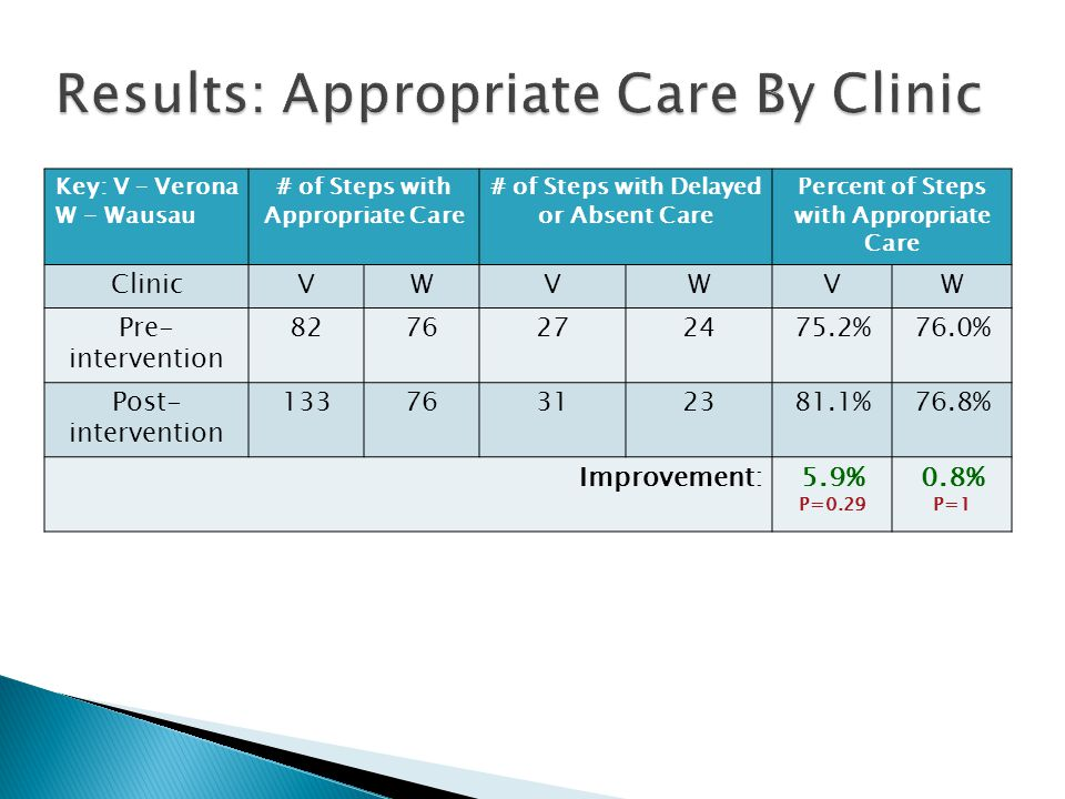 Results: Appropriate Care By Clinic