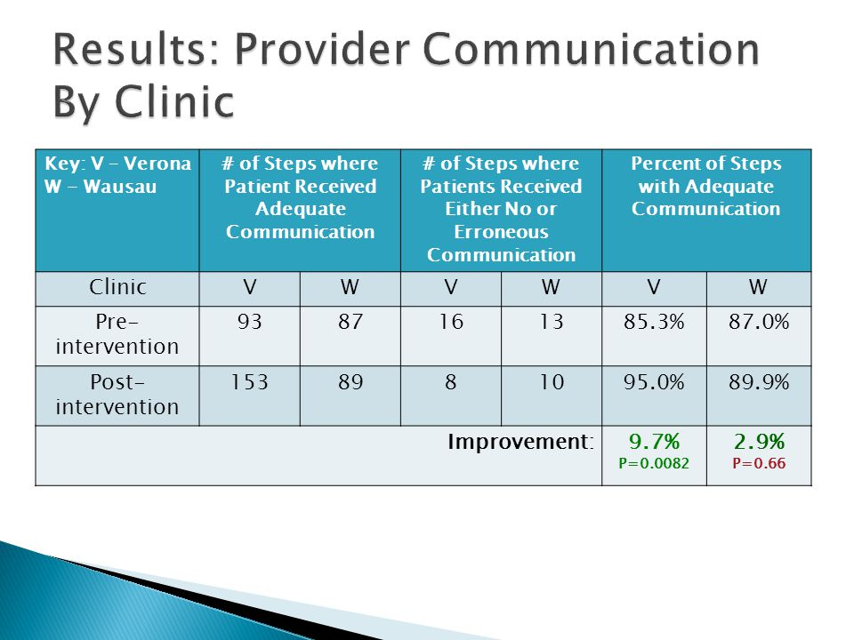 Results: Provider Communication By Clinic