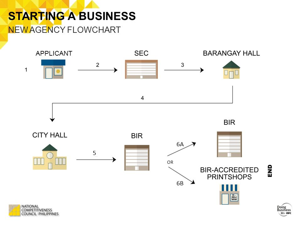 STARTING A BUSINESS NEW AGENCY FLOWCHART APPLICANT 5 6A 6B OR