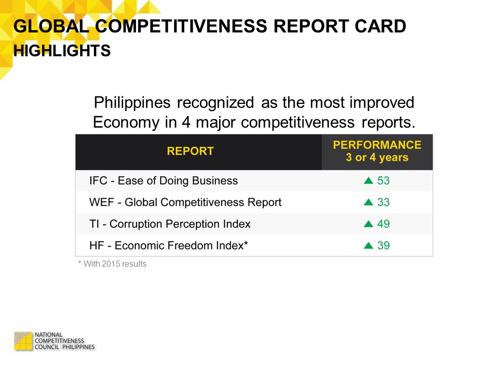 GLOBAL COMPETITIVENESS REPORT CARD
