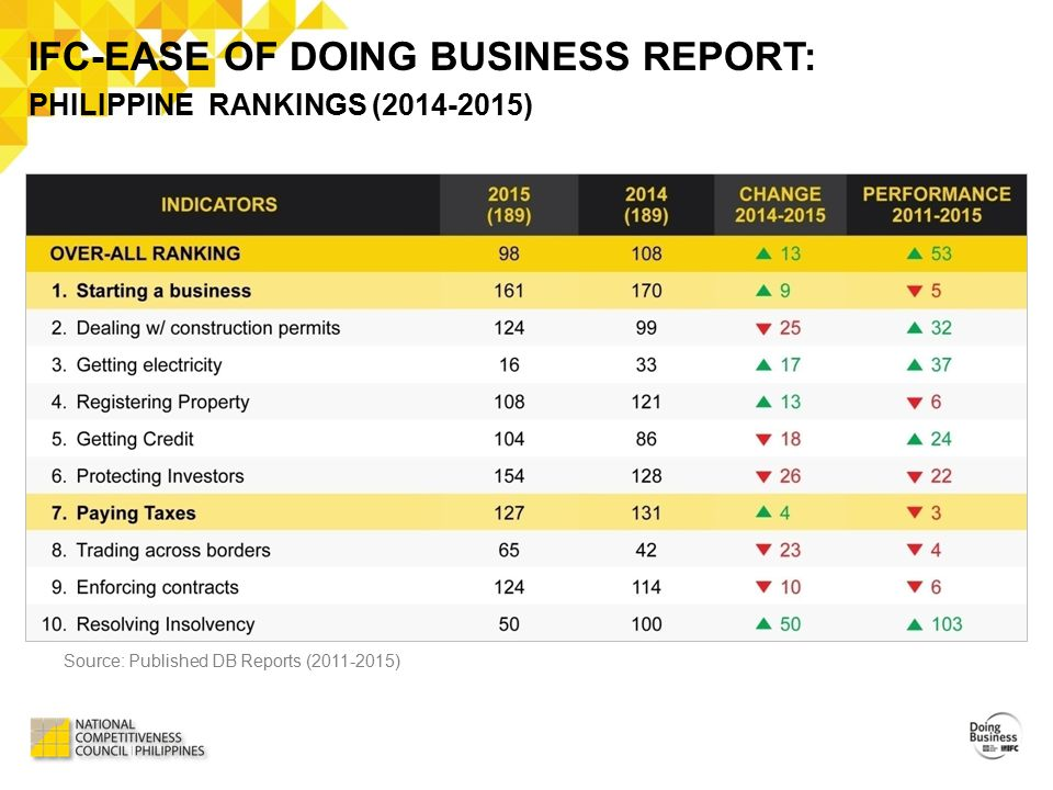 IFC-EASE OF DOING BUSINESS REPORT: