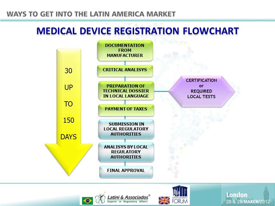 MEDICAL DEVICE REGISTRATION FLOWCHART