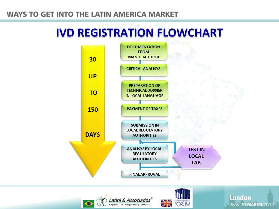 IVD REGISTRATION FLOWCHART