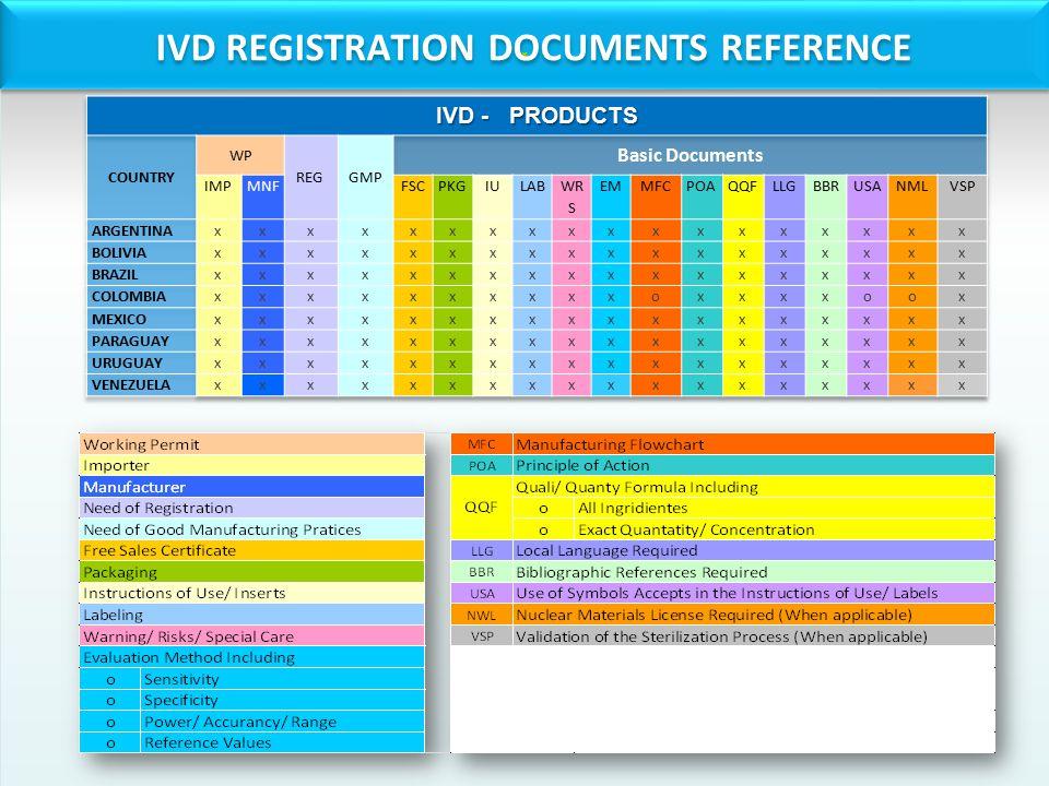 IVD REGISTRATION DOCUMENTS REFERENCE