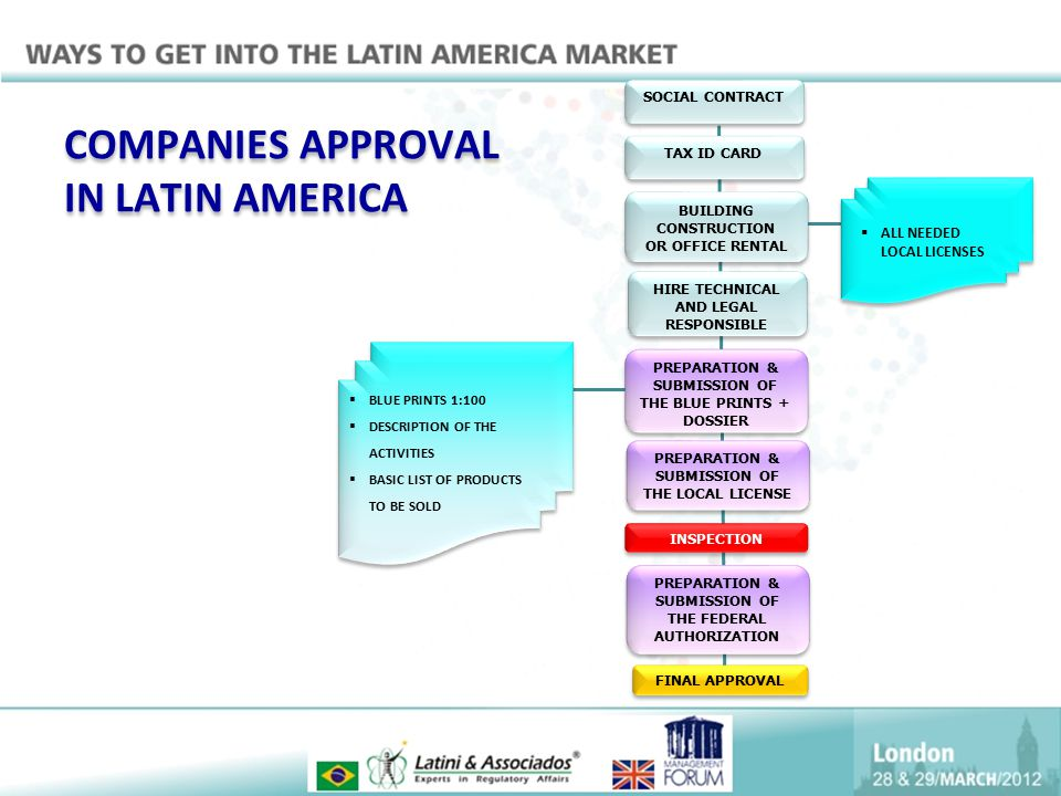 COMPANIES APPROVAL IN LATIN AMERICA