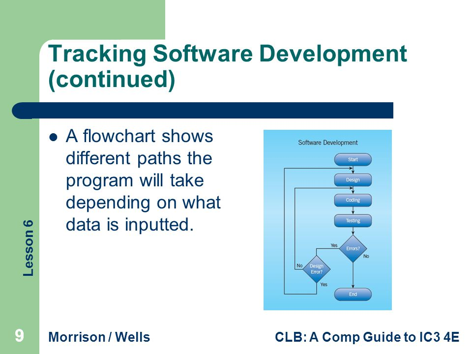 Tracking Software Development (continued)