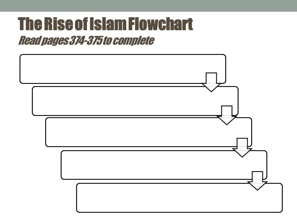 The Rise of Islam Flowchart Read pages 374-375 to complete
