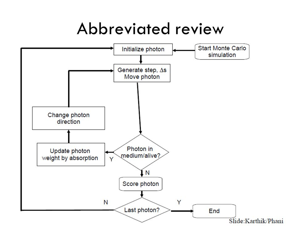 Abbreviated review