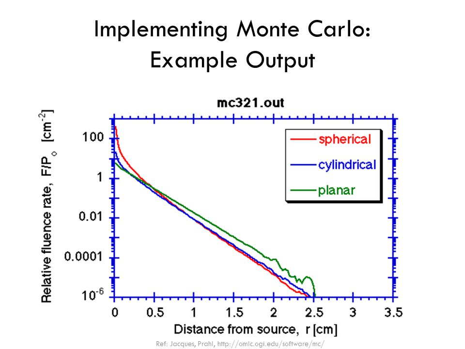 Implementing Monte Carlo: Example Output