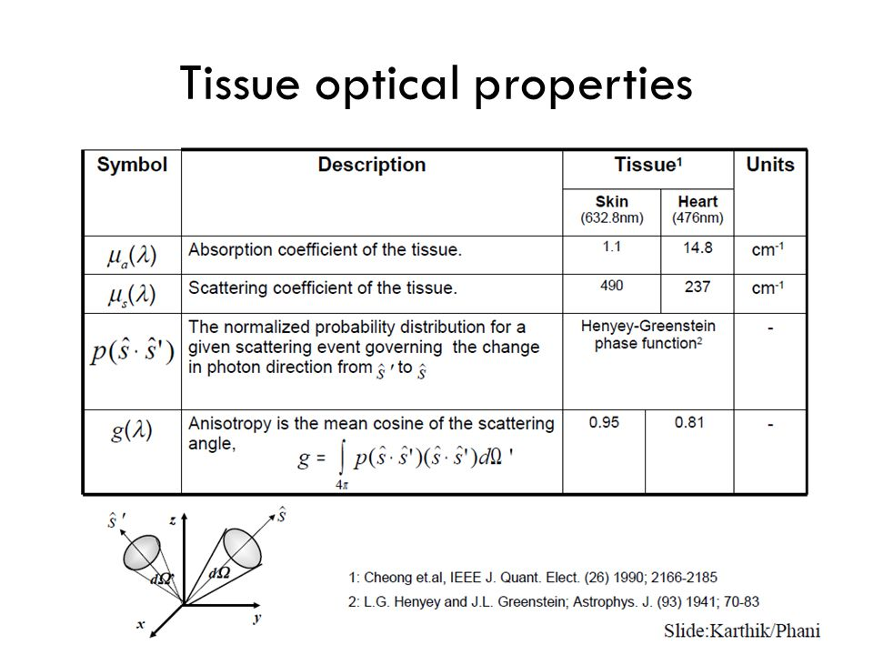 Tissue optical properties