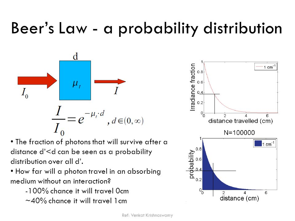 Beer's Law - a probability distribution