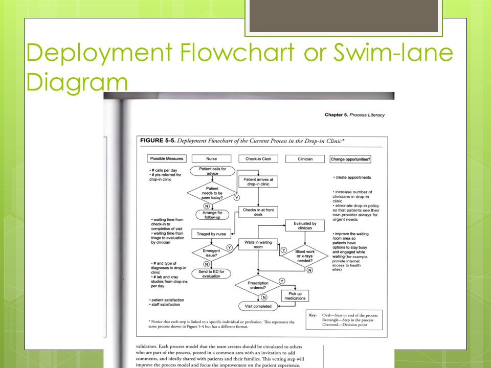 Deployment Flowchart or Swim-lane Diagram