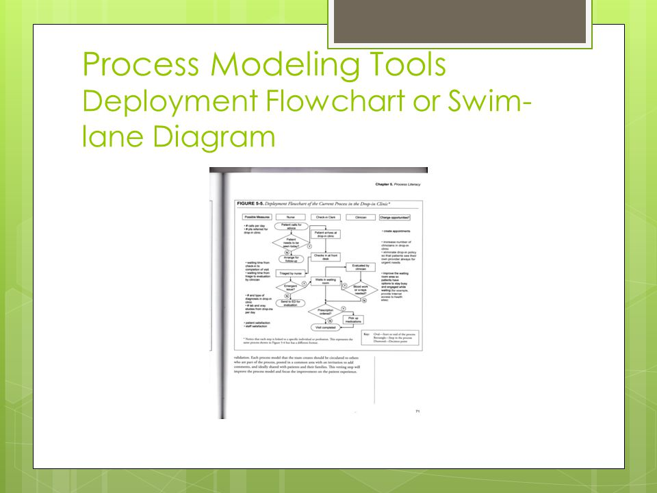 Process Modeling Tools Deployment Flowchart or Swim-lane Diagram