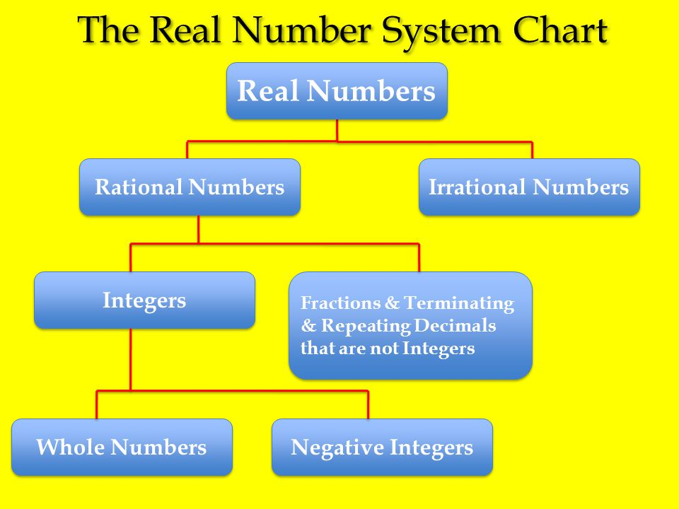 The Real Number System Chart