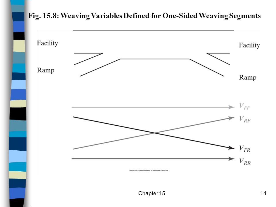 Fig. 15.8: Weaving Variables Defined for One-Sided Weaving Segments