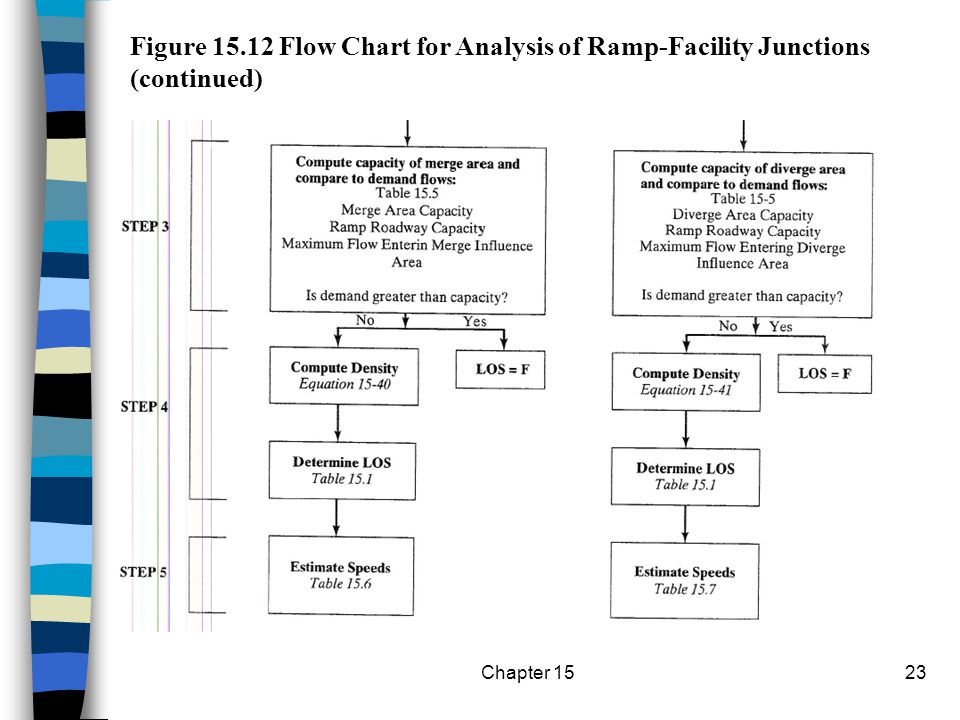 Figure 15.12 Flow Chart for Analysis of Ramp-Facility Junctions (continued)