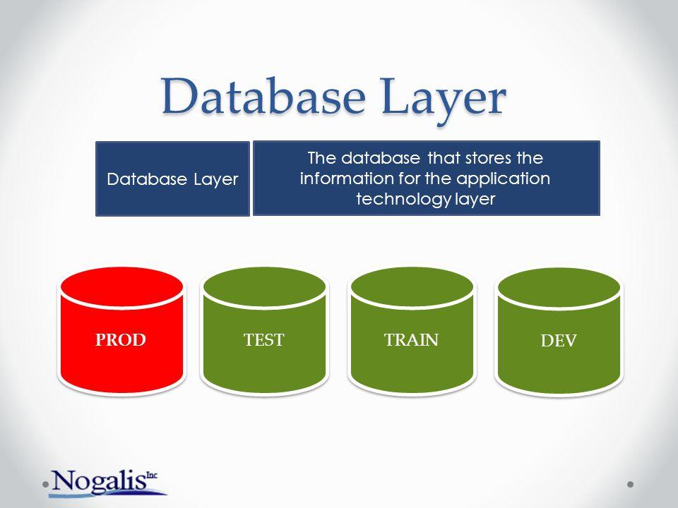 Database Layer Database Layer