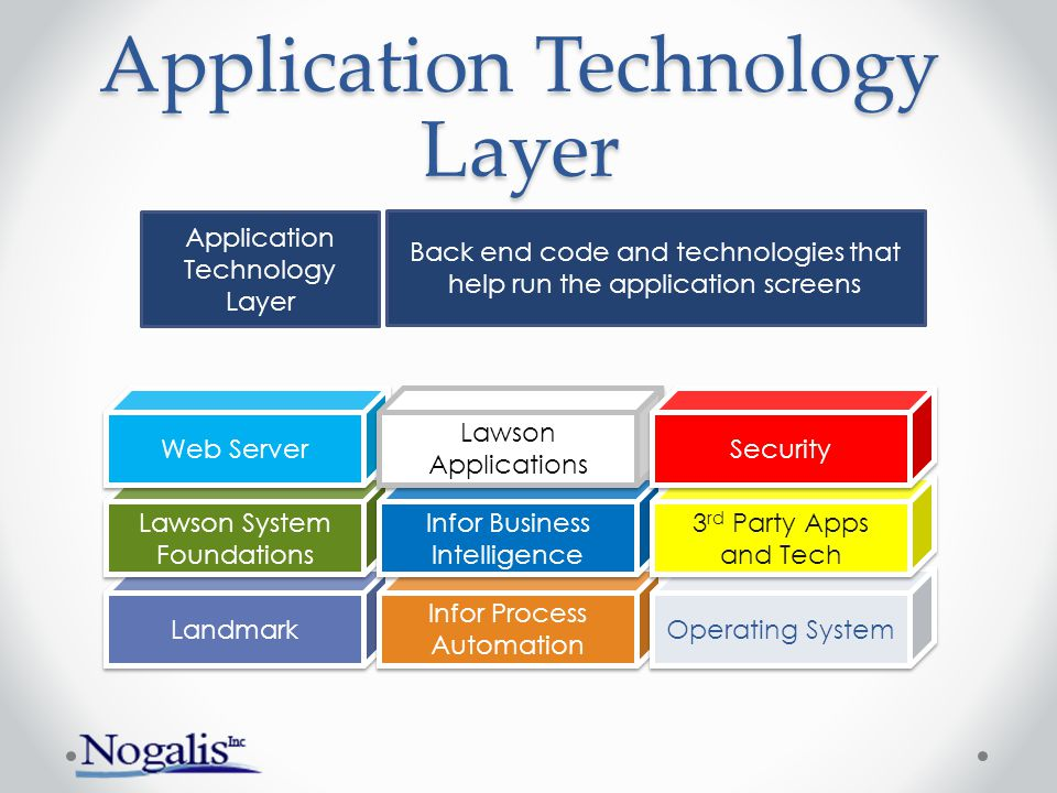 Application Technology Layer