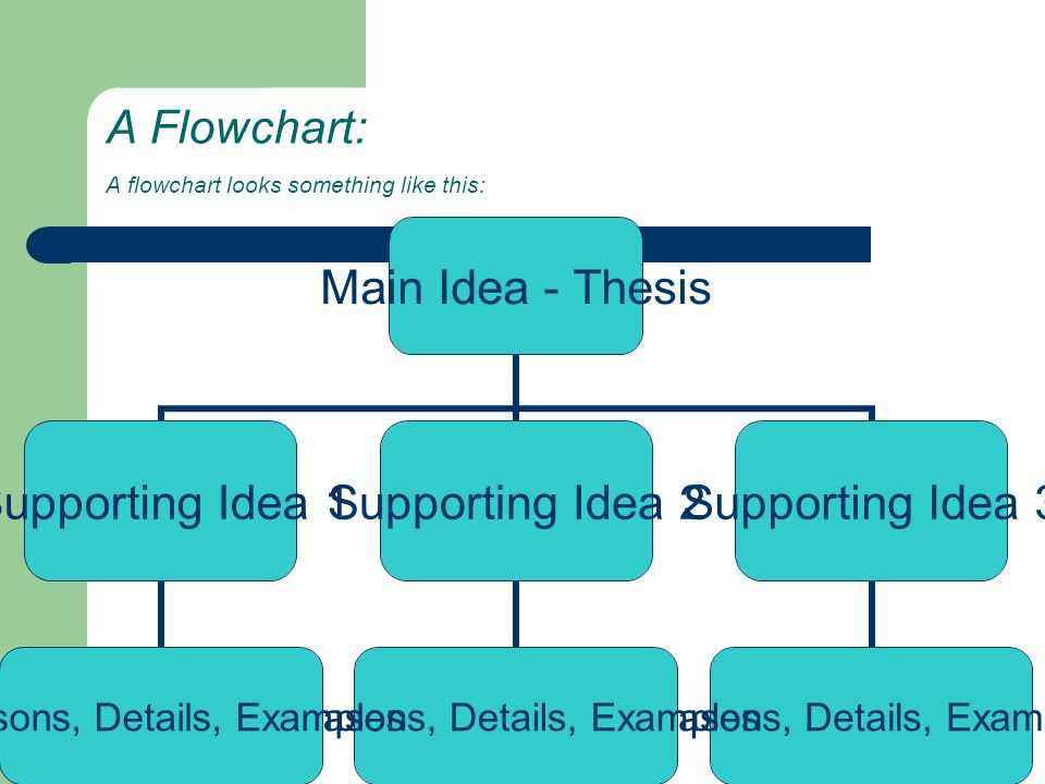 A Flowchart: A flowchart looks something like this:
