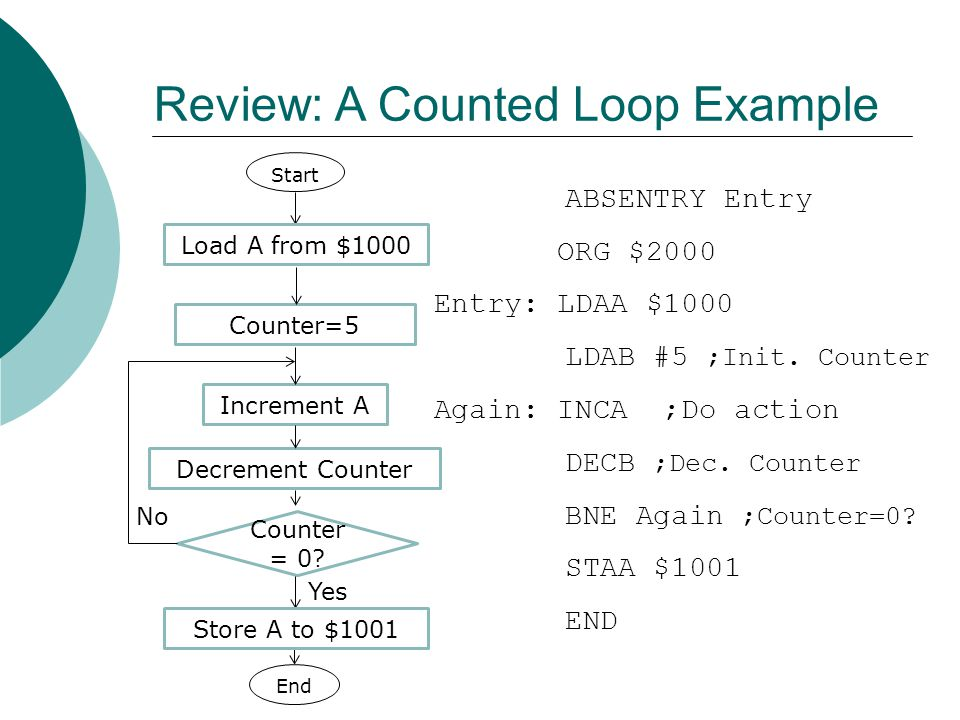 Review: A Counted Loop Example