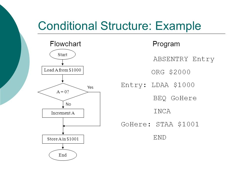 Conditional Structure: Example