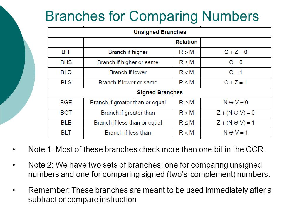 Branches for Comparing Numbers