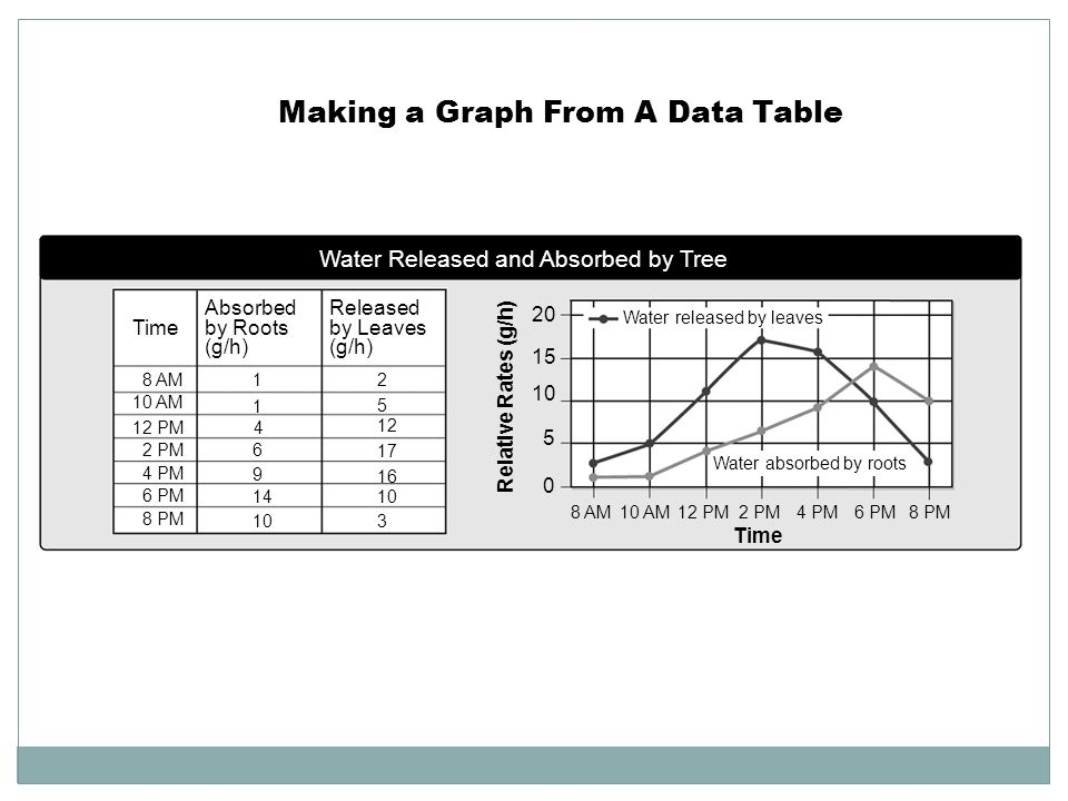 Making a Graph From A Data Table