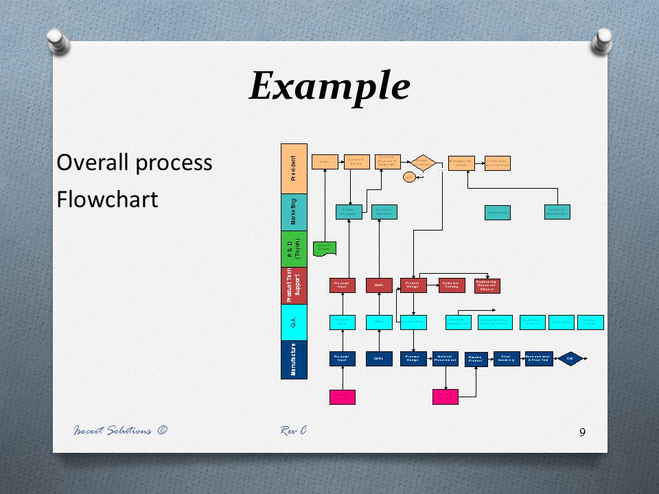 Example Overall process Flowchart Isocert Solutions © Rev C