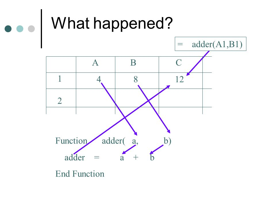 What happened = adder(A1,B1) A B C 1 4 8 12 2 Function adder( a, b)