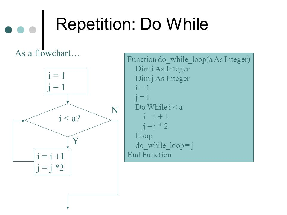 Repetition: Do While As a flowchart… i = 1 j = 1 N i < a Y