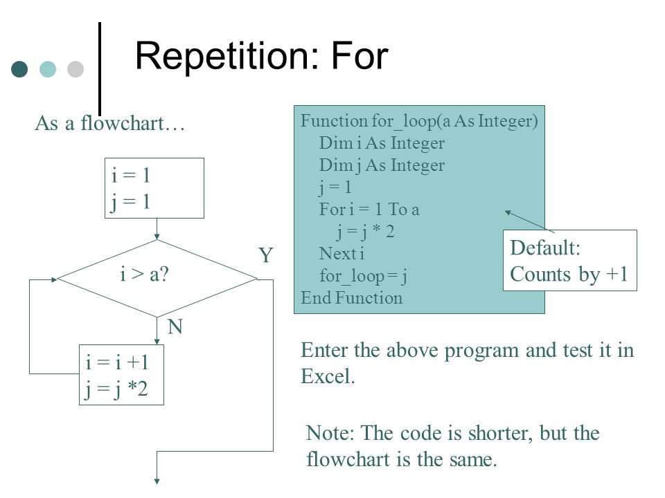 Repetition: For As a flowchart… i = 1 j = 1 Default: Y Counts by +1