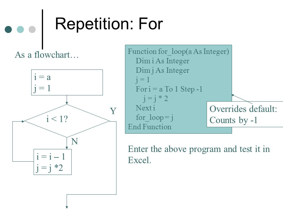 Repetition: For As a flowchart… i = a j = 1 Overrides default: Y