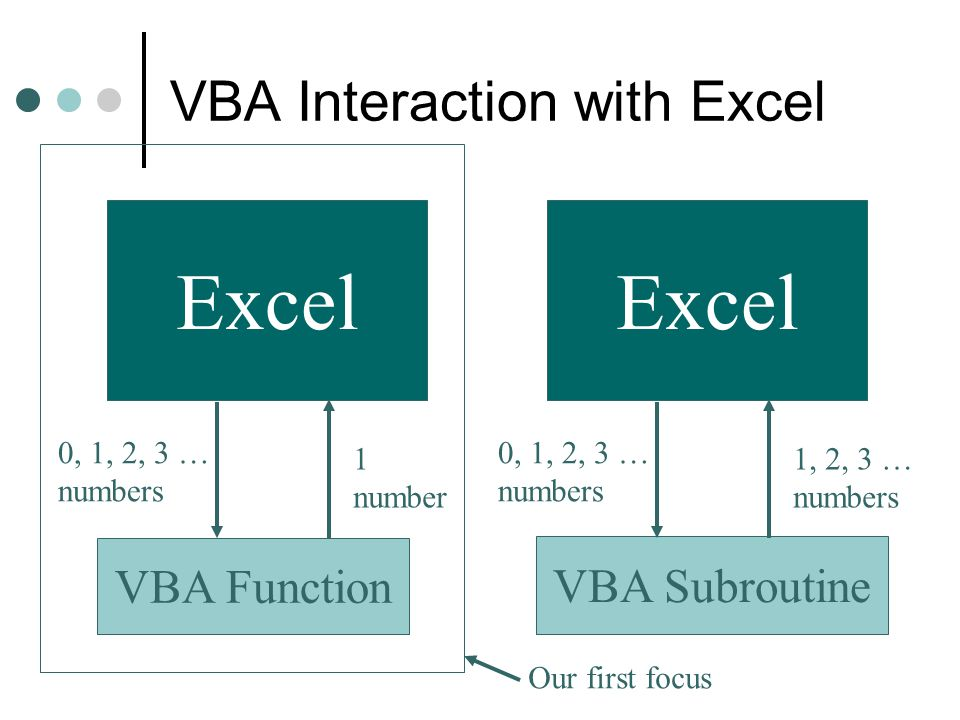 VBA Interaction with Excel