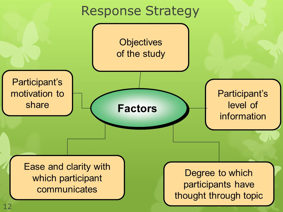 Response Strategy Factors Objectives of the study Participant's