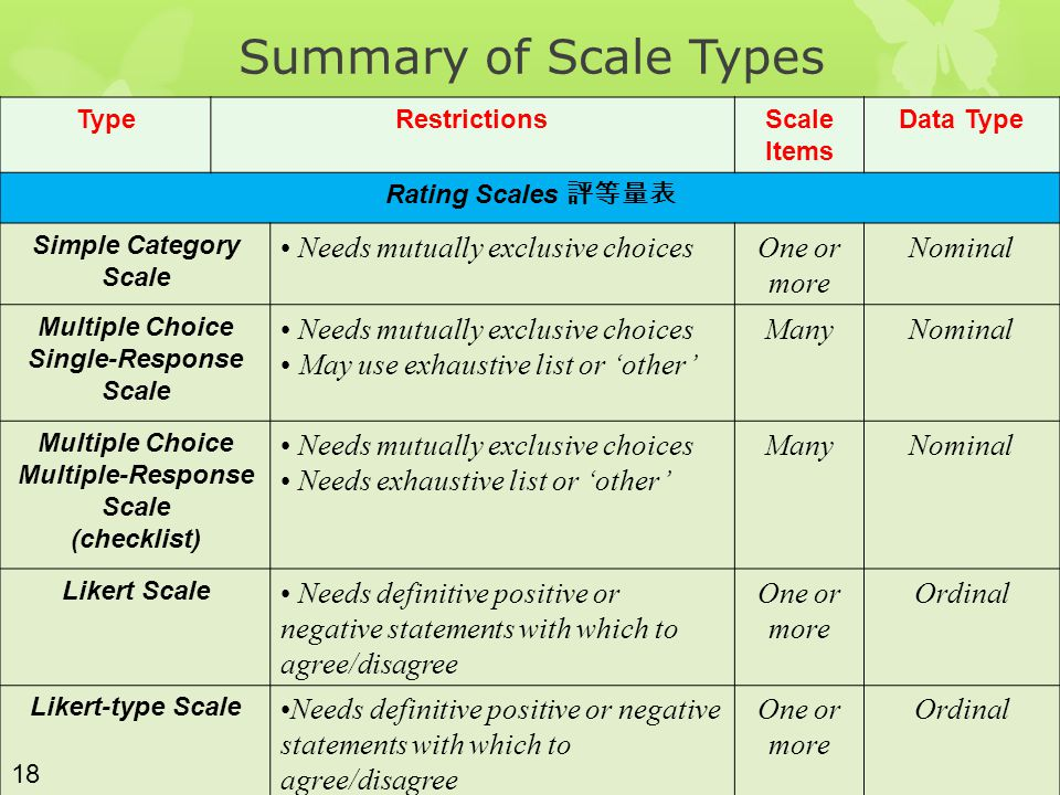 Summary of Scale Types Needs mutually exclusive choices One or more