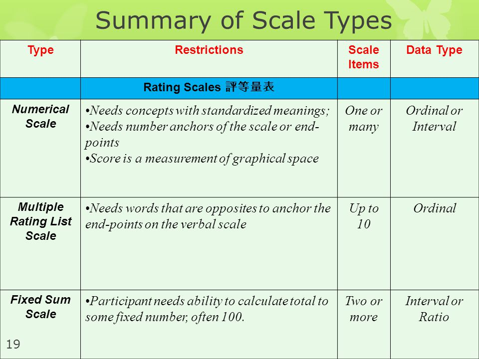 Multiple Rating List Scale