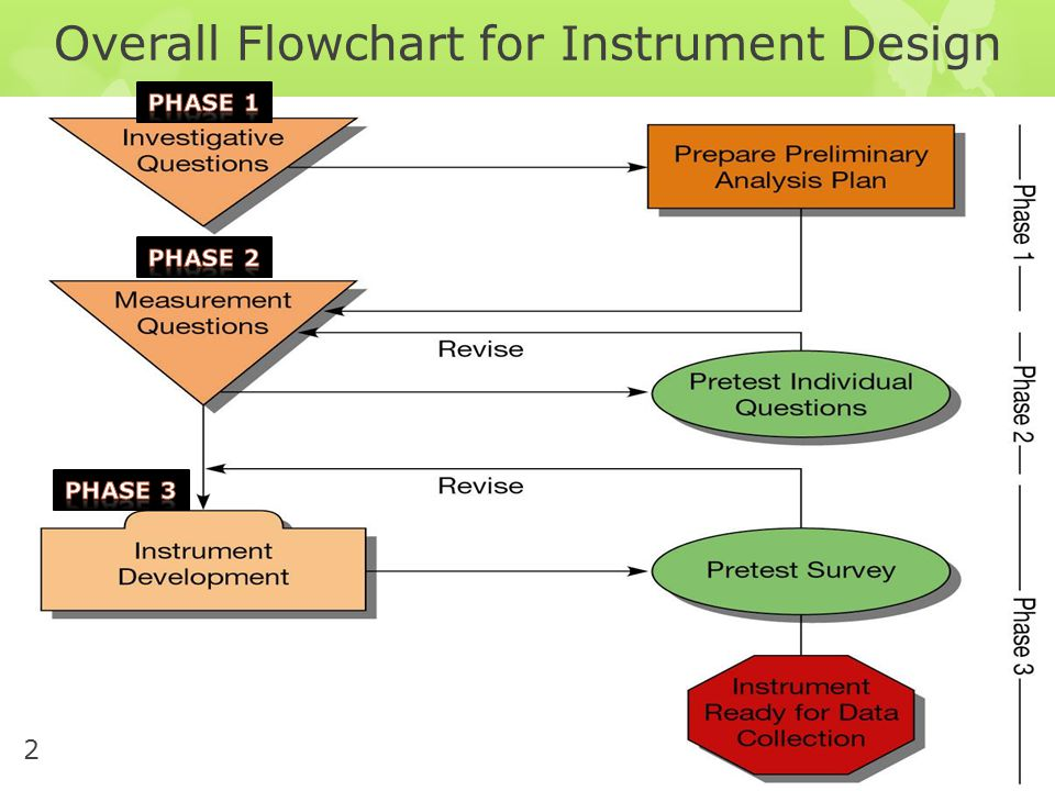 Overall Flowchart for Instrument Design