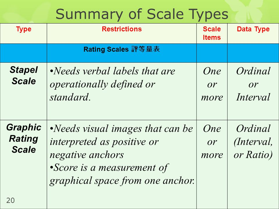 Summary of Scale Types Type. Restrictions. Scale Items. Data Type. Rating Scales 評等量表. Stapel Scale.