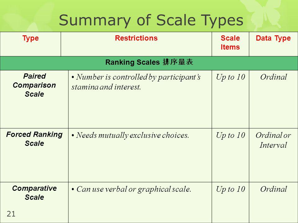 Paired Comparison Scale