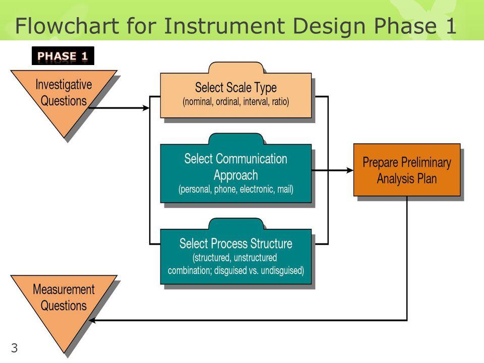 Flowchart for Instrument Design Phase 1