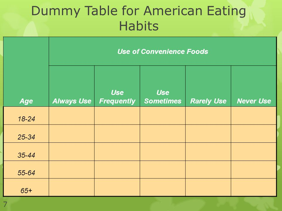 Dummy Table for American Eating Habits