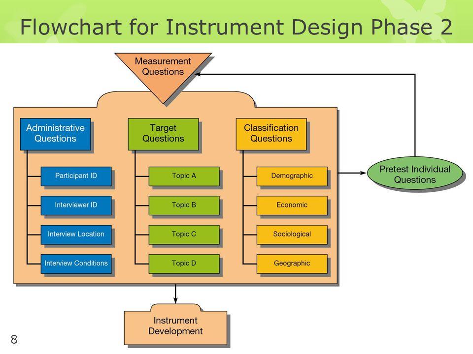 Flowchart for Instrument Design Phase 2