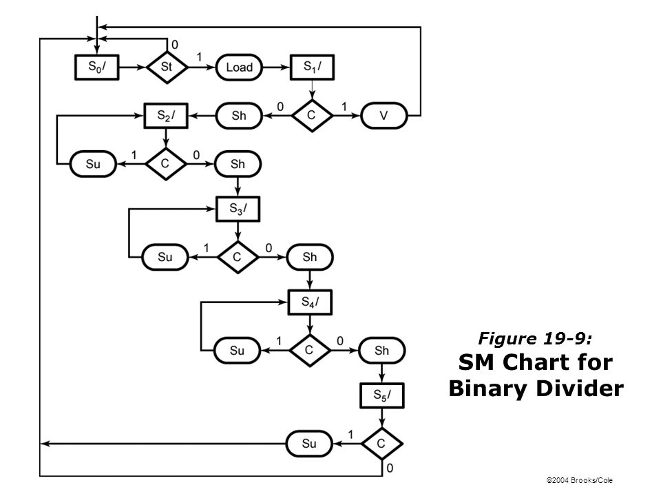 Figure 19-9: SM Chart for Binary Divider