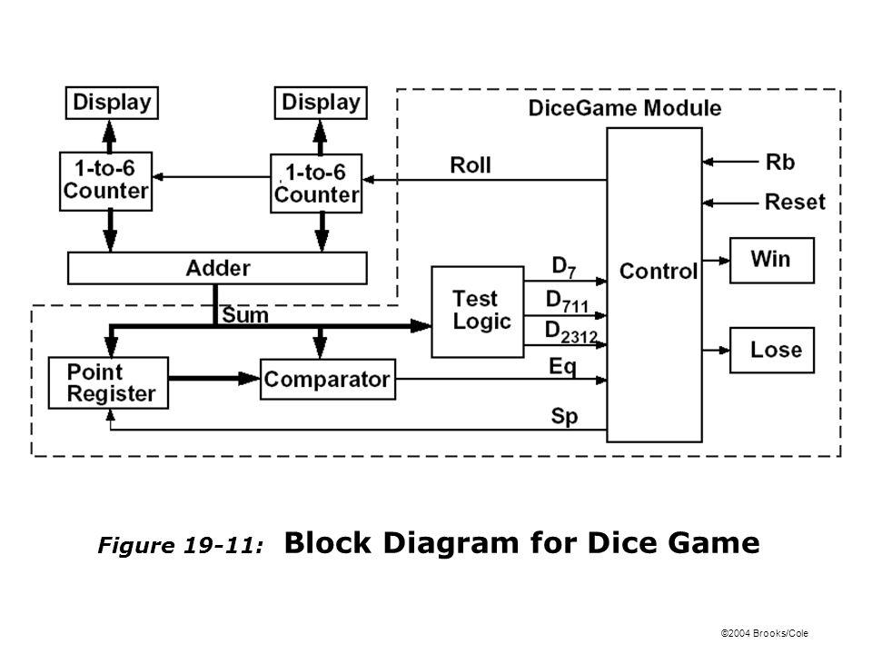 Figure 19-11: Block Diagram for Dice Game