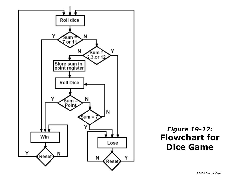 Figure 19-12: Flowchart for Dice Game