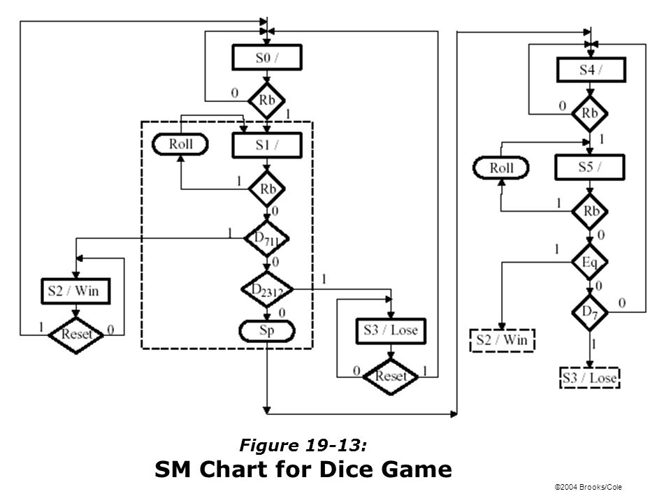 Figure 19-13: SM Chart for Dice Game