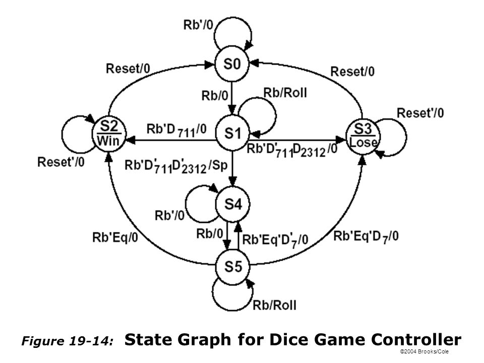 Figure 19-14: State Graph for Dice Game Controller