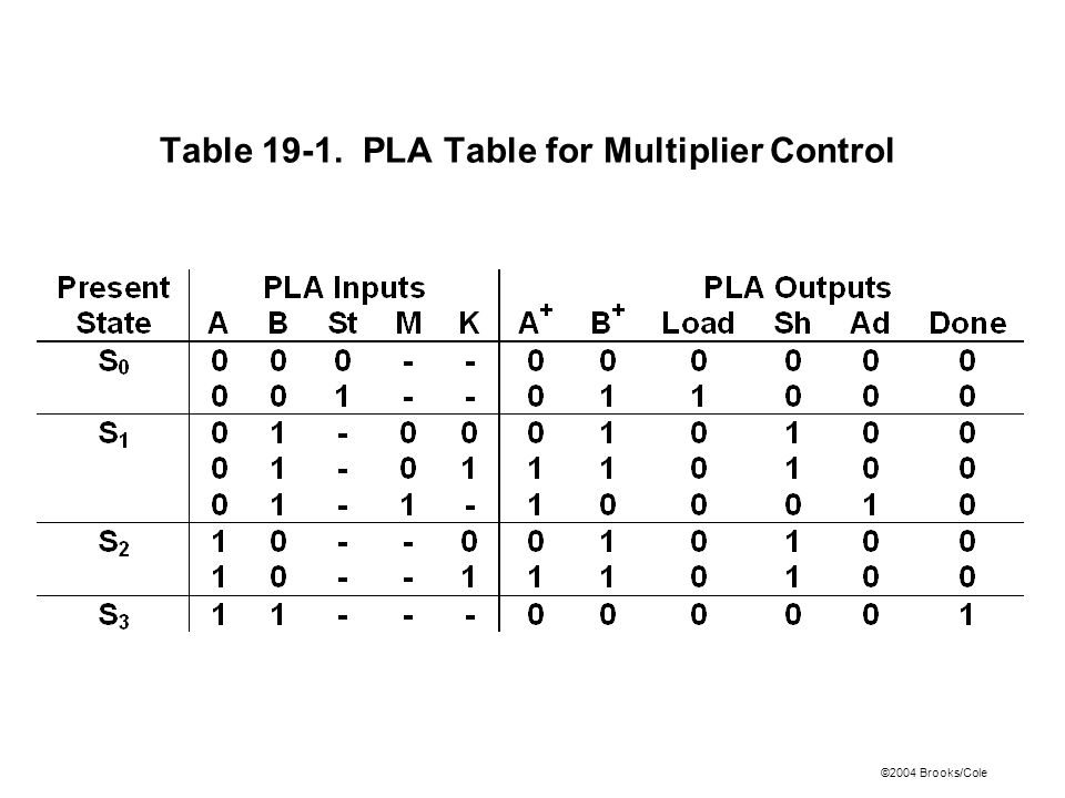 Table 19-1. PLA Table for Multiplier Control