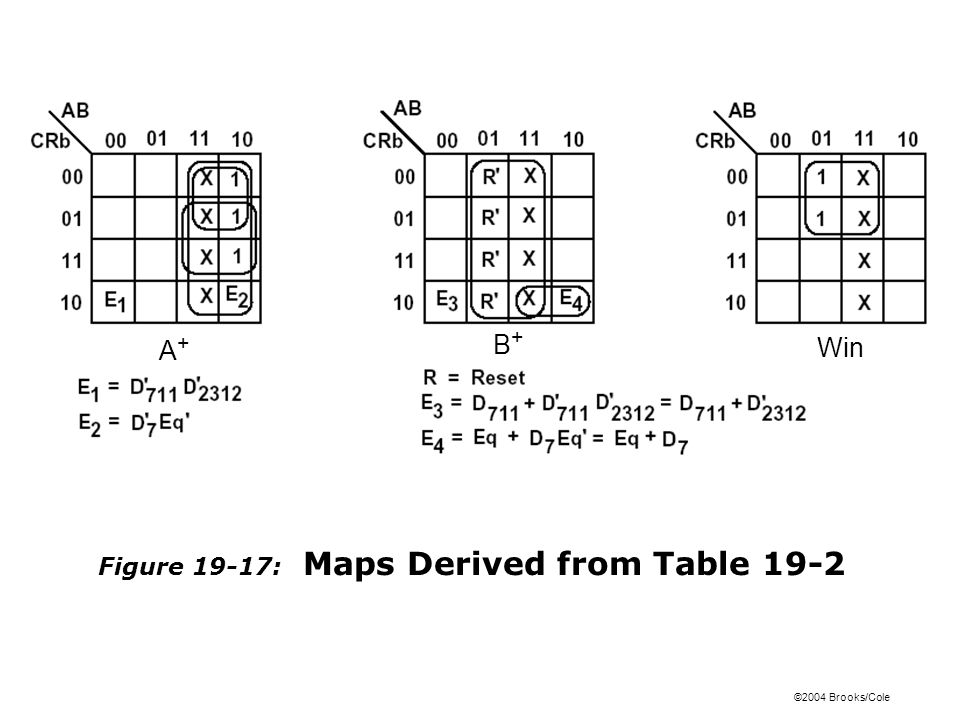 Figure 19-17: Maps Derived from Table 19-2